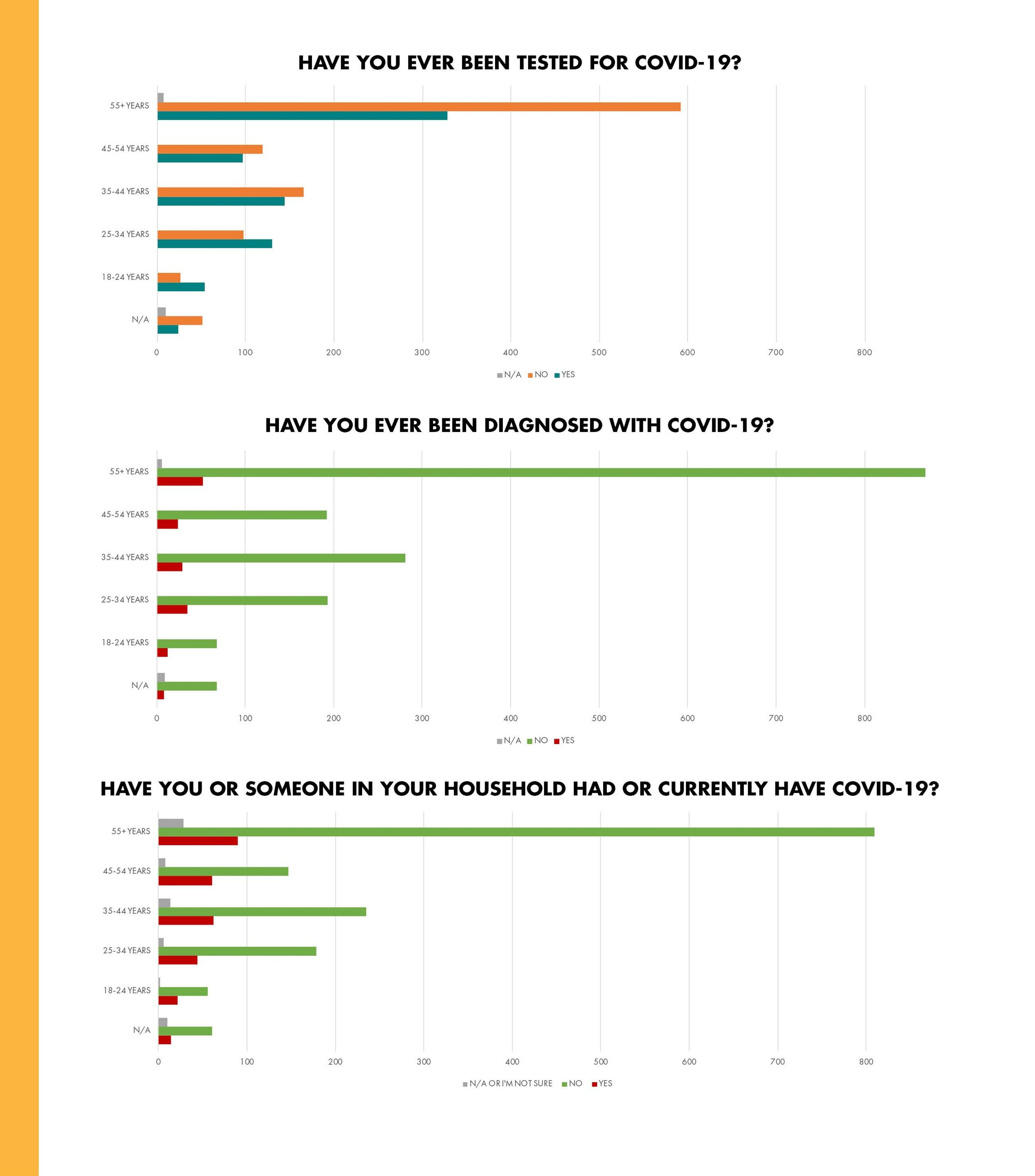COVID-SURVEY-RESULTS_age_graphics3