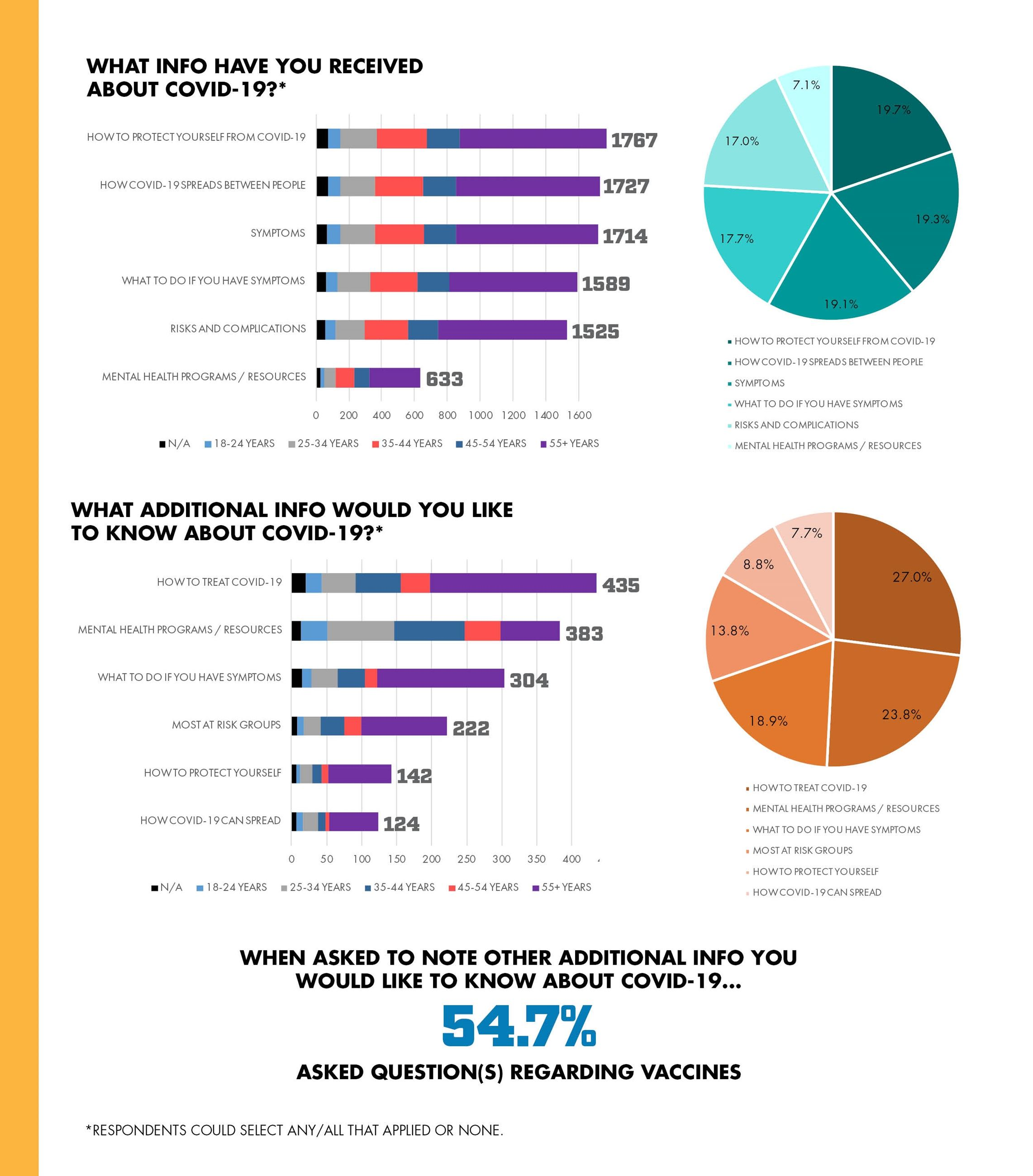 COVID-SURVEY-RESULTS_age_graphics5
