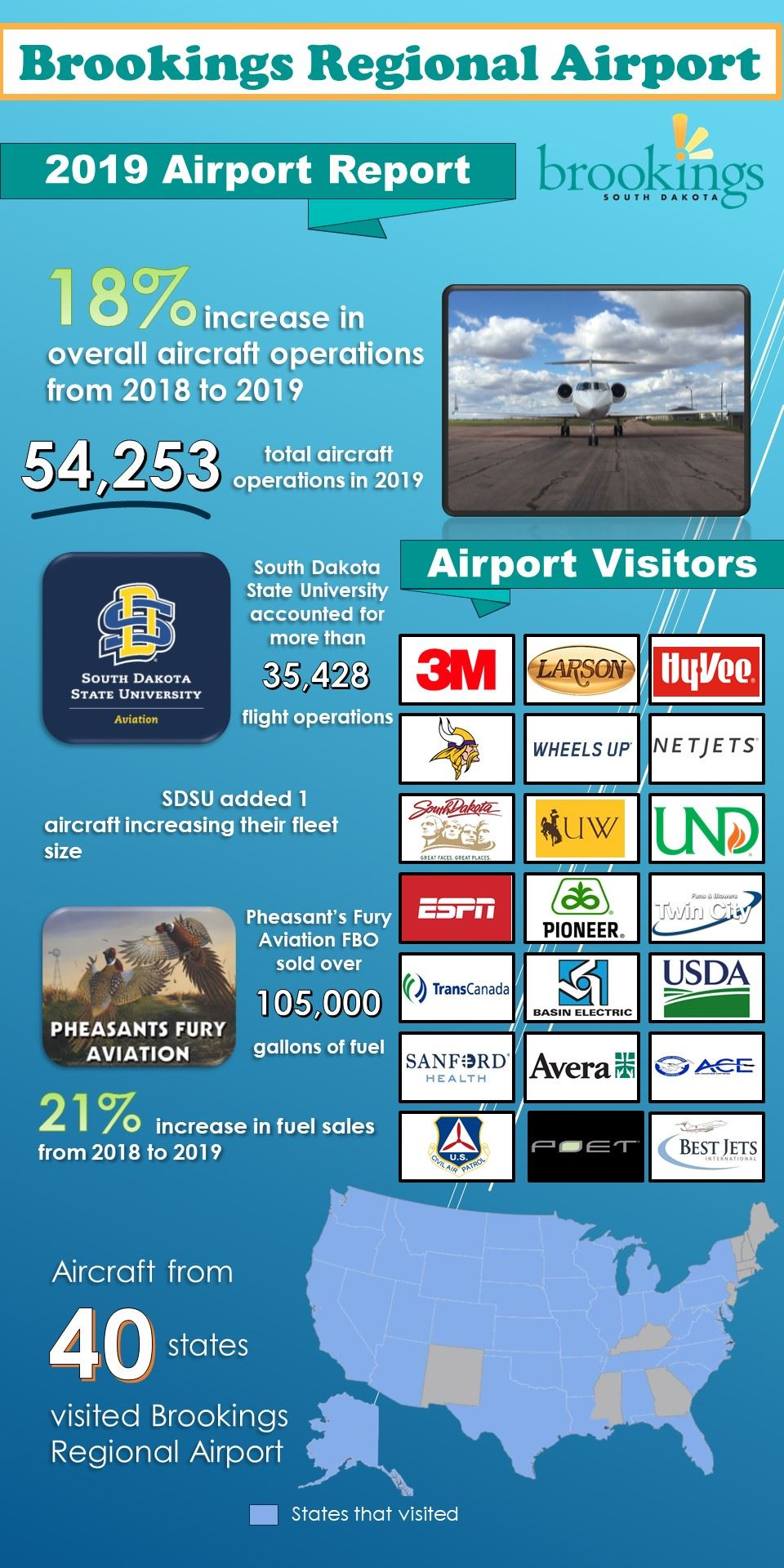 2019 Airport Infographic